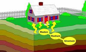 Radon entering structure